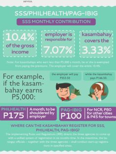 """Republic Act also known as the """"Kasambahay Law"""" was implemented last Tuesday, June To simplify the understanding of the sa. Labor Law, No Response, Acting, Infographic, Victorian, Infographics, Visual Schedules"""