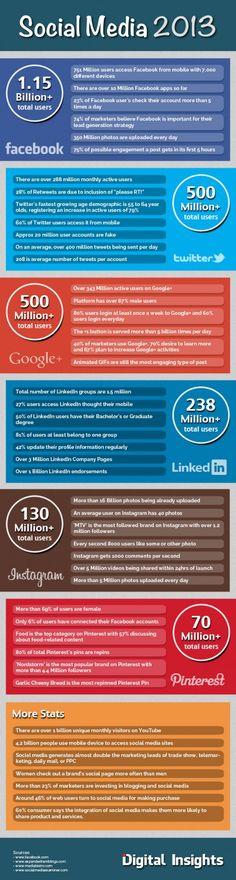 Social Media 2013 #facebook #google+ #twitter #linkedin #instagram #pinterest
