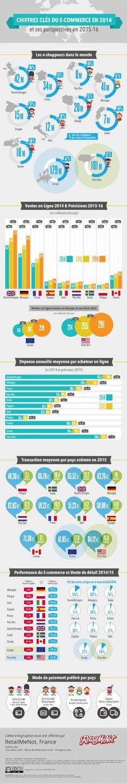 RetailMeNot, leader mondial dans le secteur du couponing, vient de rendre public une étude inédite sur les chiffres 2014 et les tendances pour les 2 ans à venir dans le secteur du e-commerce en France et en Europe.