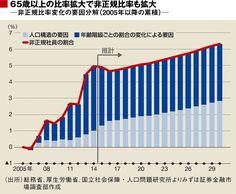 「同一労働同一賃金」で賃金水準は上がるのか | 若者のための経済学 | 東洋経済オンライン | 経済ニュースの新基準