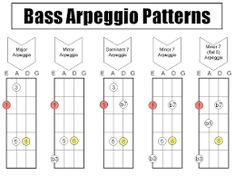 Animated GIF for chord bass arpeggio chart Guitar Scales Charts, Bass Guitar Scales, Bass Guitar Notes, Guitar Tabs Songs, Guitar Chords For Songs, Bass Ukulele, Guitar Chord Chart, Music Guitar, Guitar Pedals