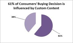 Customers have a million choices. How do you entice those distracted customers? Develop a content marketing strategy and start blogging, today.