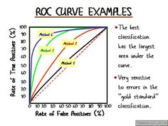 roc curve - Google Search