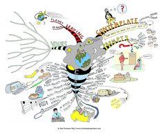 Mind Map Art, Mind Maps, Creative Writing, Writing Tips, Self Awareness, Ielts, Emotional Intelligence, Psychology, Appreciation