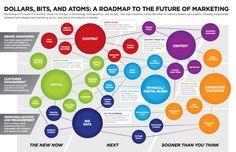 A Roadmap to the Future of Marketing  #socialmedia #digital #marketing