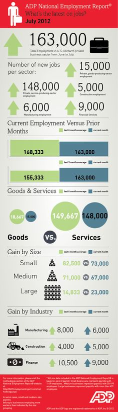 ADP National Employment Report infographic July 2012