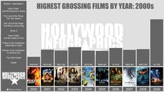 Highest Grossing Films by Year: 2000s. Mission: Impossible II, Harry Potter and the Sorcerer's Stone, The Lord of the Rings: The Two Towers, The Lord of the Rings: The Return of the King, Shrek 2, Harry Potter and the Goblet of Fire, Pirates of the Caribbean: Dead Man's Chest, Pirates of the Caribbean: At World's End, The Dark Knight, Avatar.