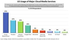 Apple's iCloud is most-used cloud service in the US, beating Dropbox & Amazon