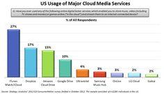 iCloud este cel mai utilizat sistem de tip cloud din SUA