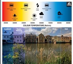 Helpful infographics for teaching photography. White balance.