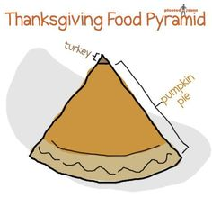 Thanksgiving food pyramid.