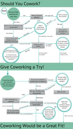 Should you cowork? (We removed the original hyphens in this image) Source: http://www.acceleratoryyc.com