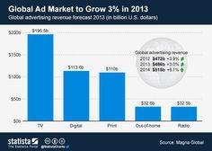 El mercado global de la publicidad crece un 3% en 2013