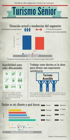 Infografía, por qué es importante el turismo sénior.