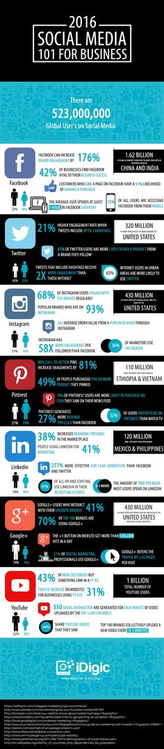 Social Media 101 For Business - Factosocial