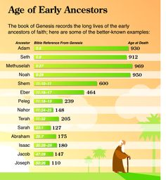 The early ancestors lived miraculously long lives. This graph from the NIV Quickview Bible shows the lifespan of 14 of the early ancestors. #NIVBible
