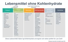 Lebensmittel ohne Kohlenhydrate: diese Lebensmittel sind mit Kohlenhydraten a. Foods without carbohydrates: these foods are completely carbohydrate-free with carbohydrates to and are therefore ideal for a low carb diet Diät Paleo Food List, Food Lists, Law Carb, Paleo For Beginners, Ketogenic Diet Plan, Egg Diet, Nutritional Supplements, Low Carb Diet, Healthy Cooking