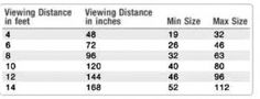 Math lesson: How large of a TV should you get? TV size vs. viewing distance.