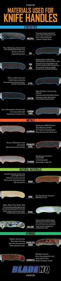 Materials used for Knife Handles - Infographic