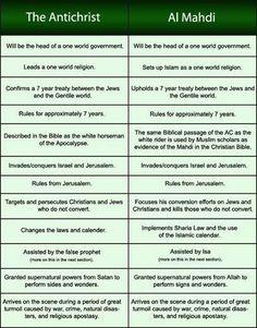 A comparison of the description of the antichrist in the Bible & Muslims al Mahdi in the Quran