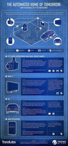 Las casas del futuro #homeautomationideas #homeautomationtips