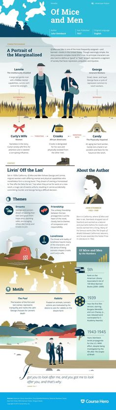 "Of Mice and Men Infographic | Course Hero --Pinterest Search ""Course Hero"" for more books."