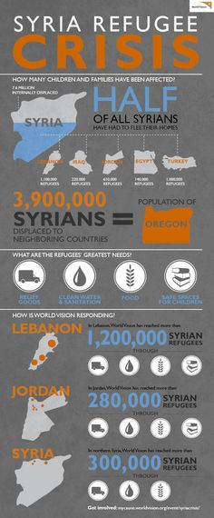 SYRIA REFUGEE CRISIS INFOGRAPHIC: The Syria refugee crisis is the worst humanitarian disaster of this century, but no one is talking about it. Over 12 million people have been affected. Half of the population of Syria has left their homes.