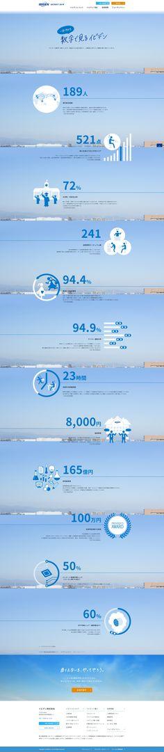 数字で見るイビデン Web Design, Infographics Design, Presentation, Design Web, Website Designs, Site Design