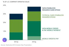 Starbucks Mobile Order & Pay Rewards — Starbucks stores are experiencing 20% or more of peak transactions from mobile order and pay. Starbucks Rewards represented 36% of U.S. company-operated sales.