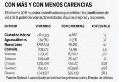 Con carencias, 58% de viviendas en Oaxaca