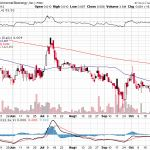 Read information on how to use bollinger bands Bollinger Bands, Gold Miners, Moving Average, Stock Charts, Year Of Dates, Tesla Motors, Stock Market, Hold On, Investing