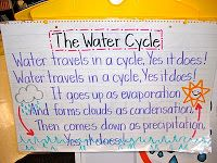 Given an example, have the students write their own poem about the water cycle