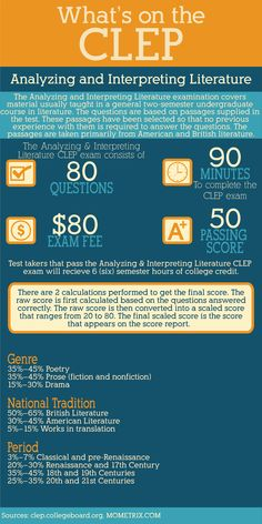 What's on the Analyzing and Interpreting Literature CLEP exam #clep #literature