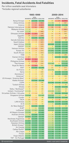 Airline safety data