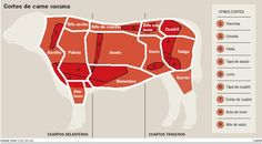 Diagram of Argentinian cuts of beef
