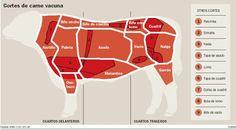 Cortes de carne vacunos argentinos