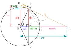 trigonometry More