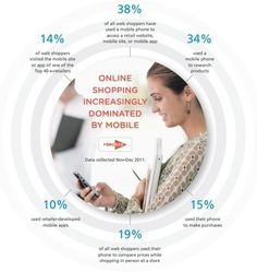 Loyalty 54% More Likely If Brands Have Effective Mobile Site