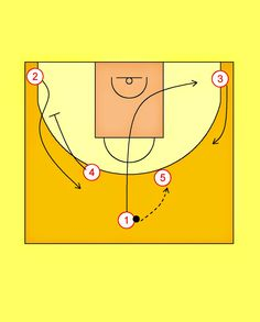 Pick'n'Roll. Resources for basketball coaches.: Olympiacos Piraeus Horns Offense