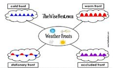Types of Weather Fronts label Earth Science Lessons, Science Week, 7th Grade Science, Earth And Space Science, Middle School Science, Elementary Science, Science Classroom, Teaching Science, Science Activities