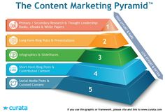 The content marketing pyramid: what to create, and how often