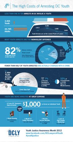Cool infographics on Juvenile Justice - Youth  Justice Awareness Month 2012 (DC)