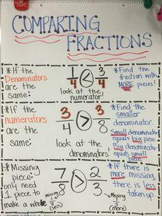 Comparing fractions anchor chart! Compare same denominator, same numerator, and missing piece.