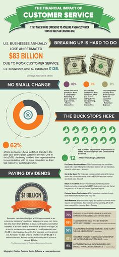 The Financial Impact of Customer Service