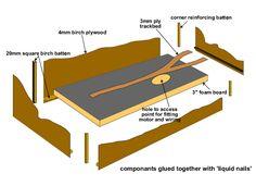 model railway baseboards