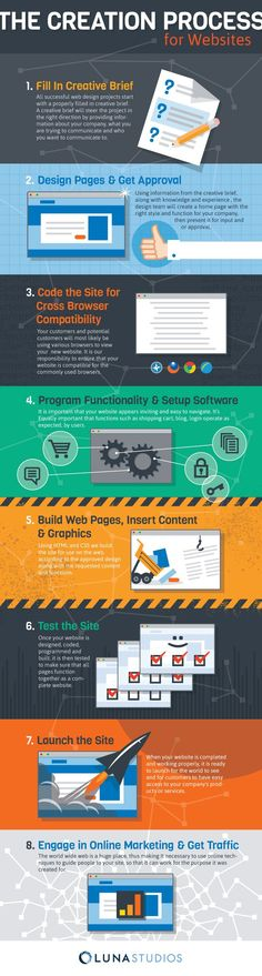 The Creation Process for Websites | Infographic