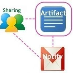 Google Apps File Sharing Teacher and Student Example
