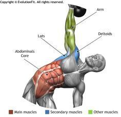 The kettlebell deadlift is a great functional exercise for your legs, lower back and abs. Here's how to perform the kettlebell deadlift: Body Fitness, Physical Fitness, Mens Fitness, Fitness Tips, Fitness Motivation, Gym Workouts, At Home Workouts, App Workout, Fitness Bodybuilding