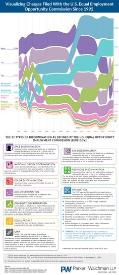 44 Employment Infographics Ideas In 2021 Infographic Employment Job Hunting
