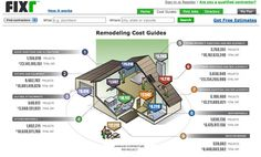remodeling cost guides on fixr.com -- average budget breakdown of a slew of house-related projects